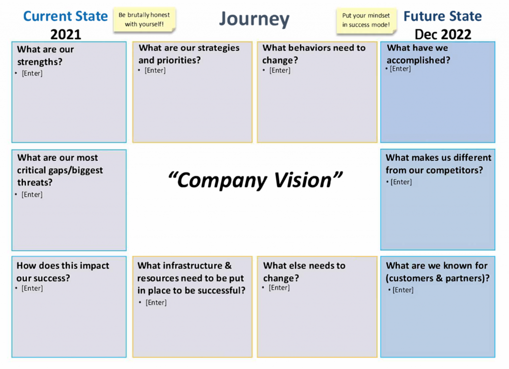 Business Transformation Journey Map