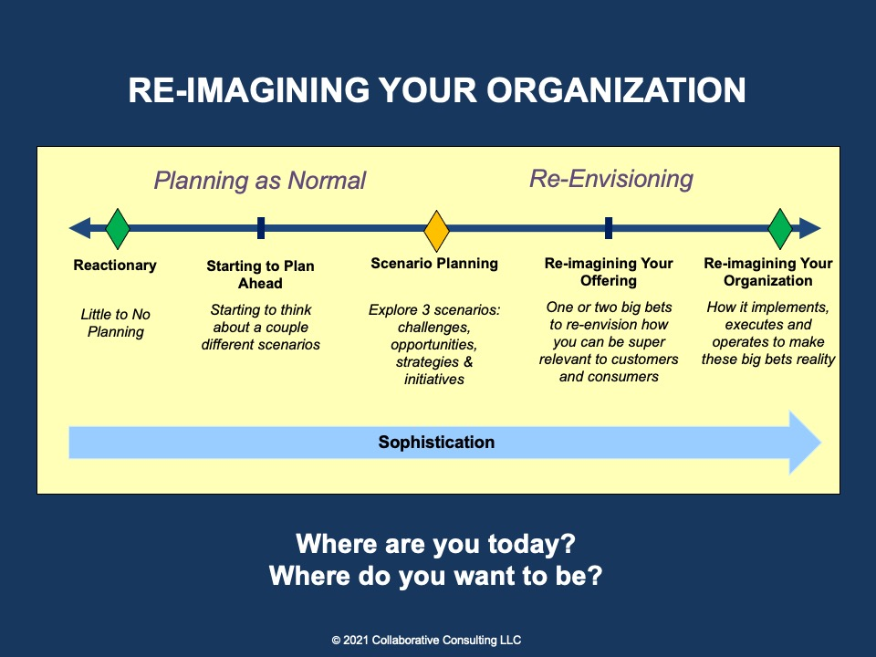 Re-Imagining Your Organization